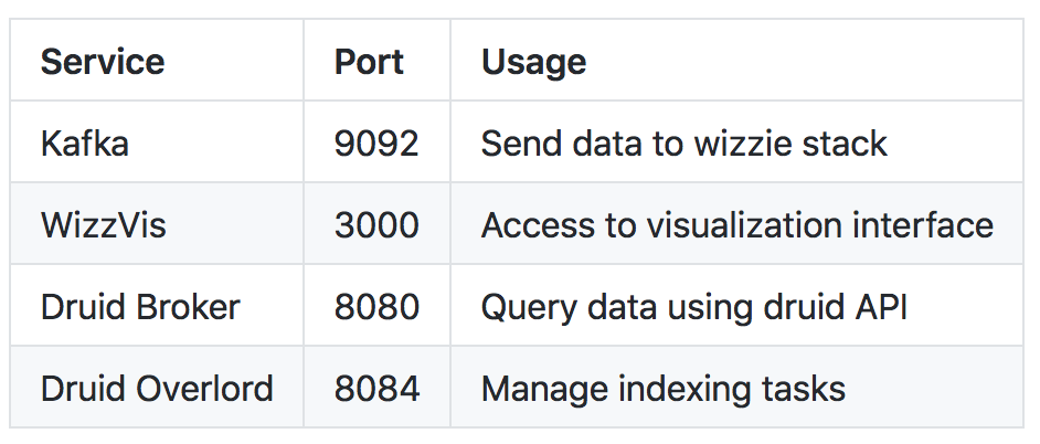 Wizzie Community Stack - Wizzie